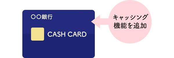 銀行カードローン キャッシュカードにキャッシング機能を追加