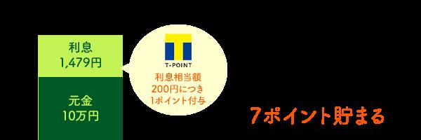 SMBCモビット Tポイント 10万円を30日間借りた場合 7ポイント貯まる