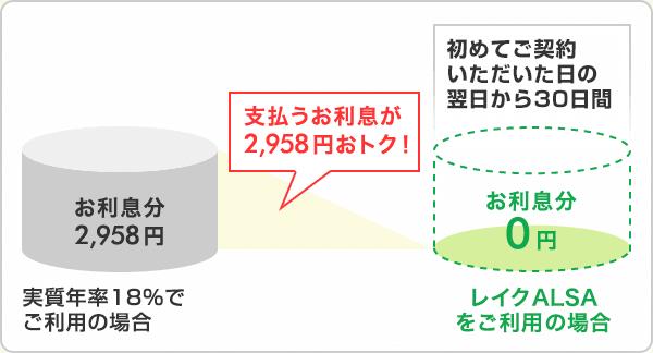 レイクALSAで20万円を契約日の当日から30日間利用した場合