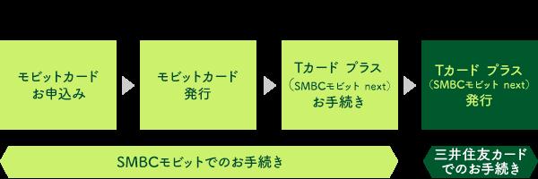 Tカード プラス(SMBCモビット next)発行までの流れ